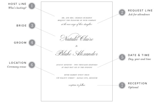 Words To Put On A Wedding Invitation Wedding Invitation Wording Examples Shine Wedding Invitations