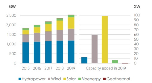 Renewable Capacity Highlights for 2019