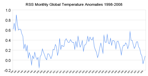 RSS Monthly Global Temperature anomalies