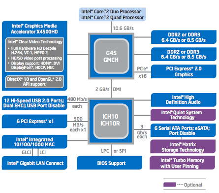 Sơ đồ chipset Intel G45