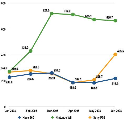 US PS3 Sales Surge The Register