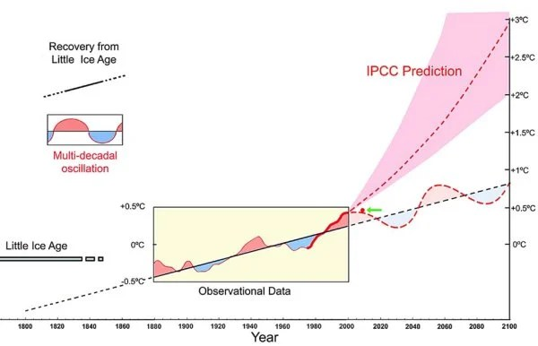 Whole Earth Temperature: Past and future projections