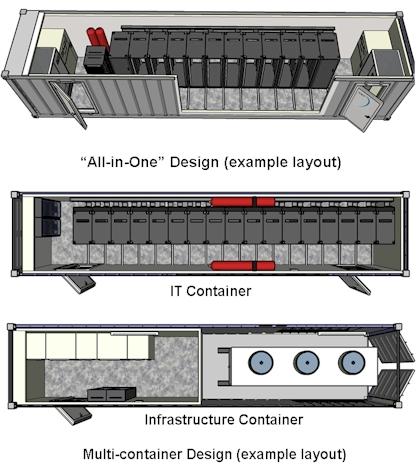 IBM PMDC Layout