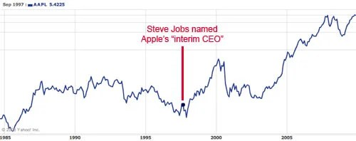 increase after steve Jobs