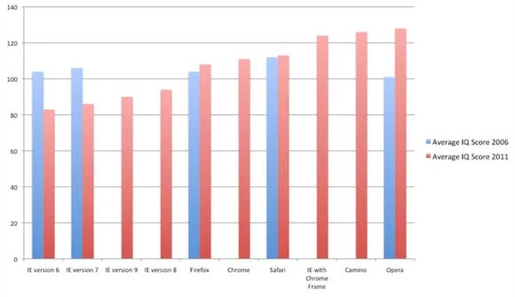 AptiQuant 'Intelligence Quotient (IQ) and Browser Usage' survey results
