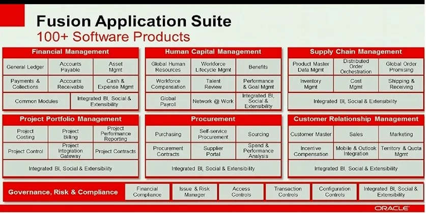 Oracle Fusion apps
