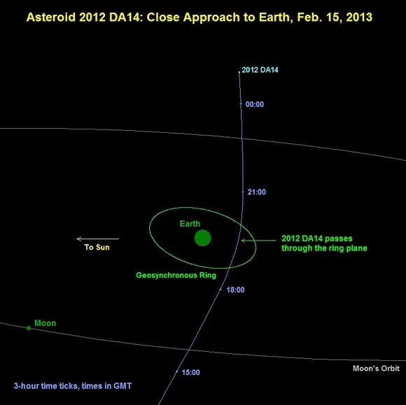 The path of near-Earth asteroid 2012 DA14