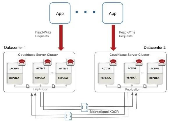 Couchbase adds JSON docs, geo replication to NoSQL • The ...