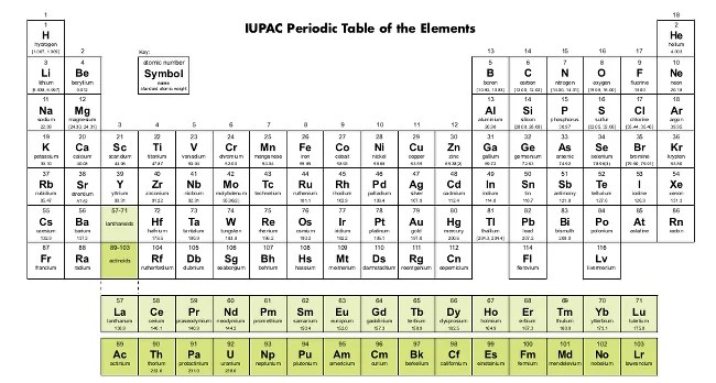 Official Periodic Table Elements