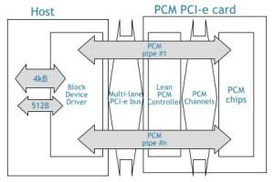 IBM chip boffins mix phasechangeflash cocktail: Voila! SUPER fast memory card • The Register