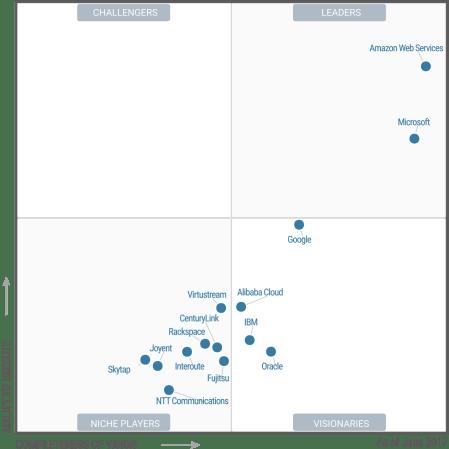 Gartner Magic Quadrant for Cloud Infrastructure as a Service, Worldwide June 2017