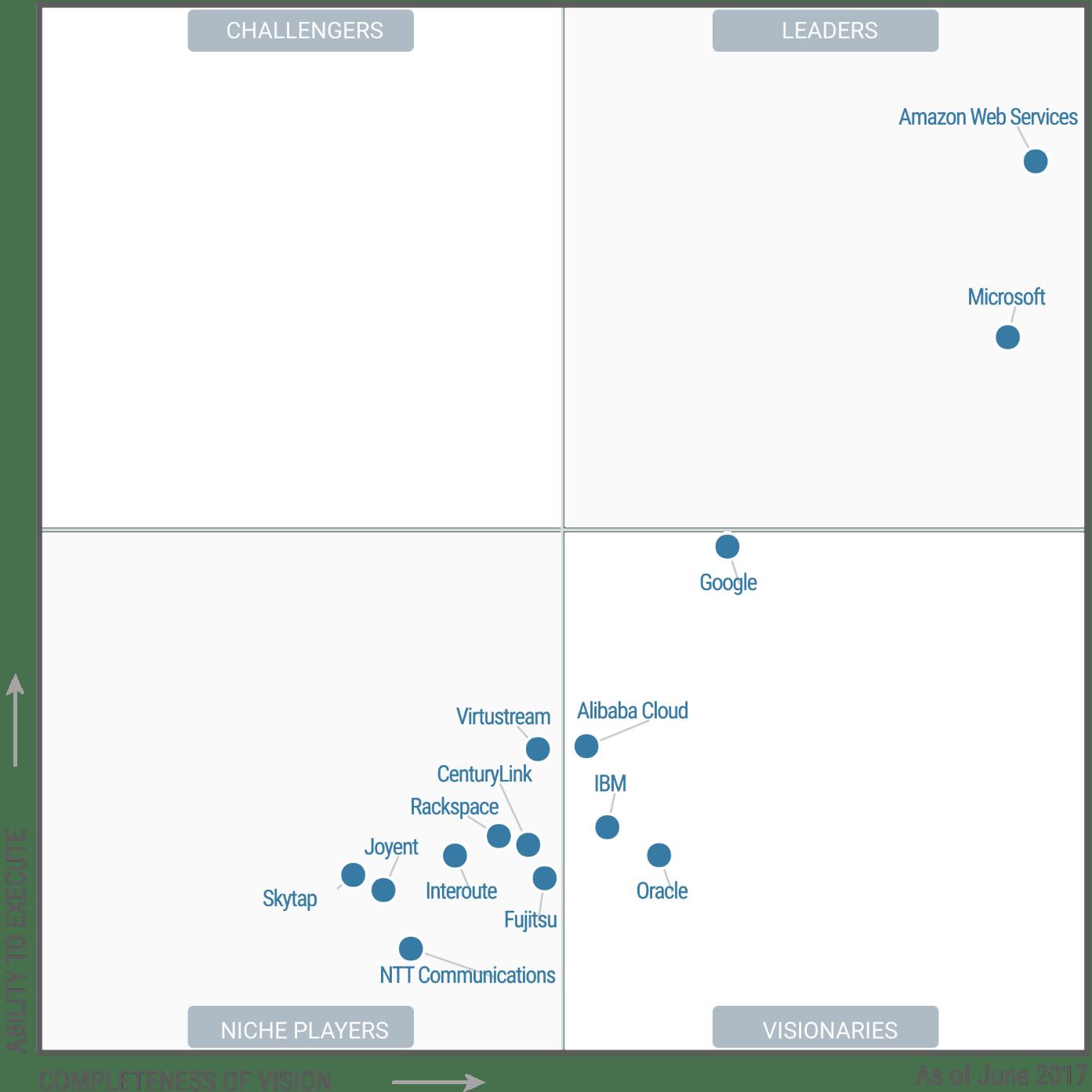 Gartner Magic Quadrant for Cloud Infrastructure as a ...