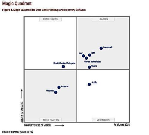 The Register] Gartner Magic Quadrant for Data Center Backup