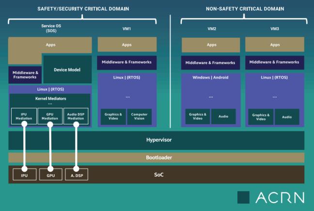 Project ACRN schema