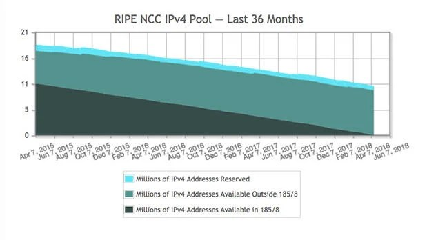 RIPE IPv4