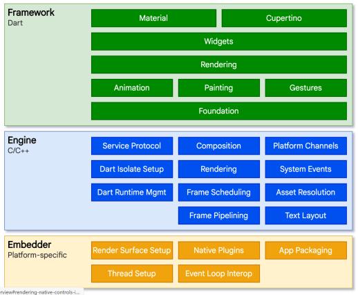 A arquitetura do Flutter inclui um incorporador de código específico da plataforma, um mecanismo C / C ++ e a estrutura de IU escrita em Dart