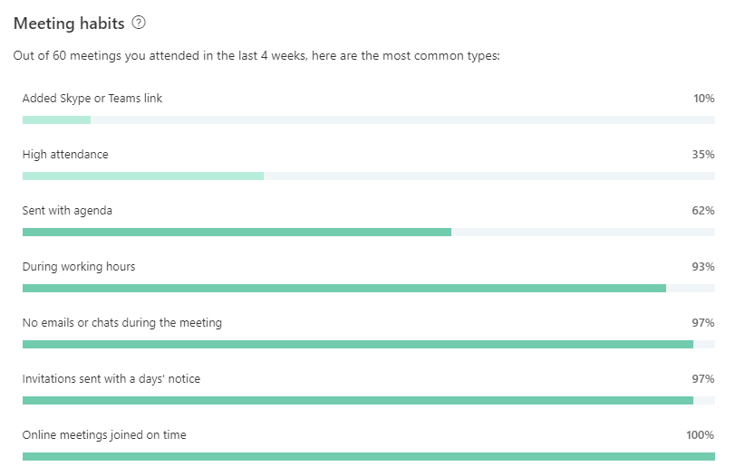 A screenshot of meeting habits in Microsoft MyAnalytics