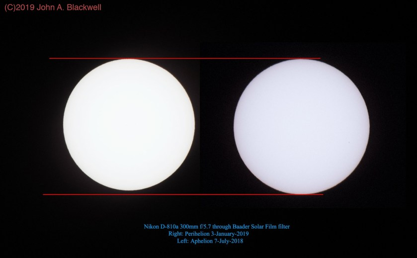 The Sun during aphelion and perihelion