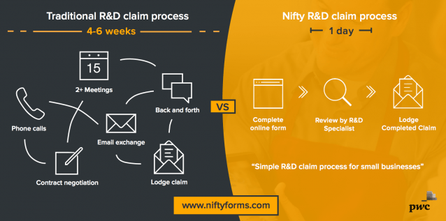 Nifty Forms Process