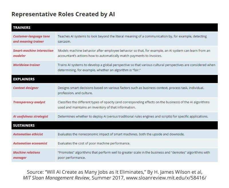 representative roles created by AI MITSMR