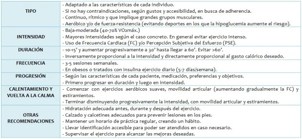 PRESCRIPCION DEL EJERCICIO EN LA DIABETES MELLITUS