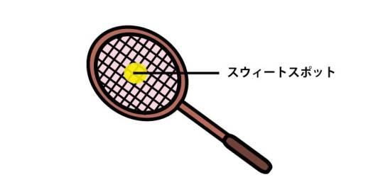テニスラケット|スウィートスポット