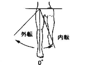 股関節内転・外転の関節可動域(参考値)