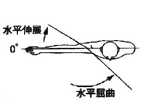 肩関節水平屈曲・水平伸展の関節可動域(正常値)