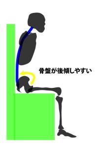 デスクワークでは股関節が屈曲するため腰椎が後弯する