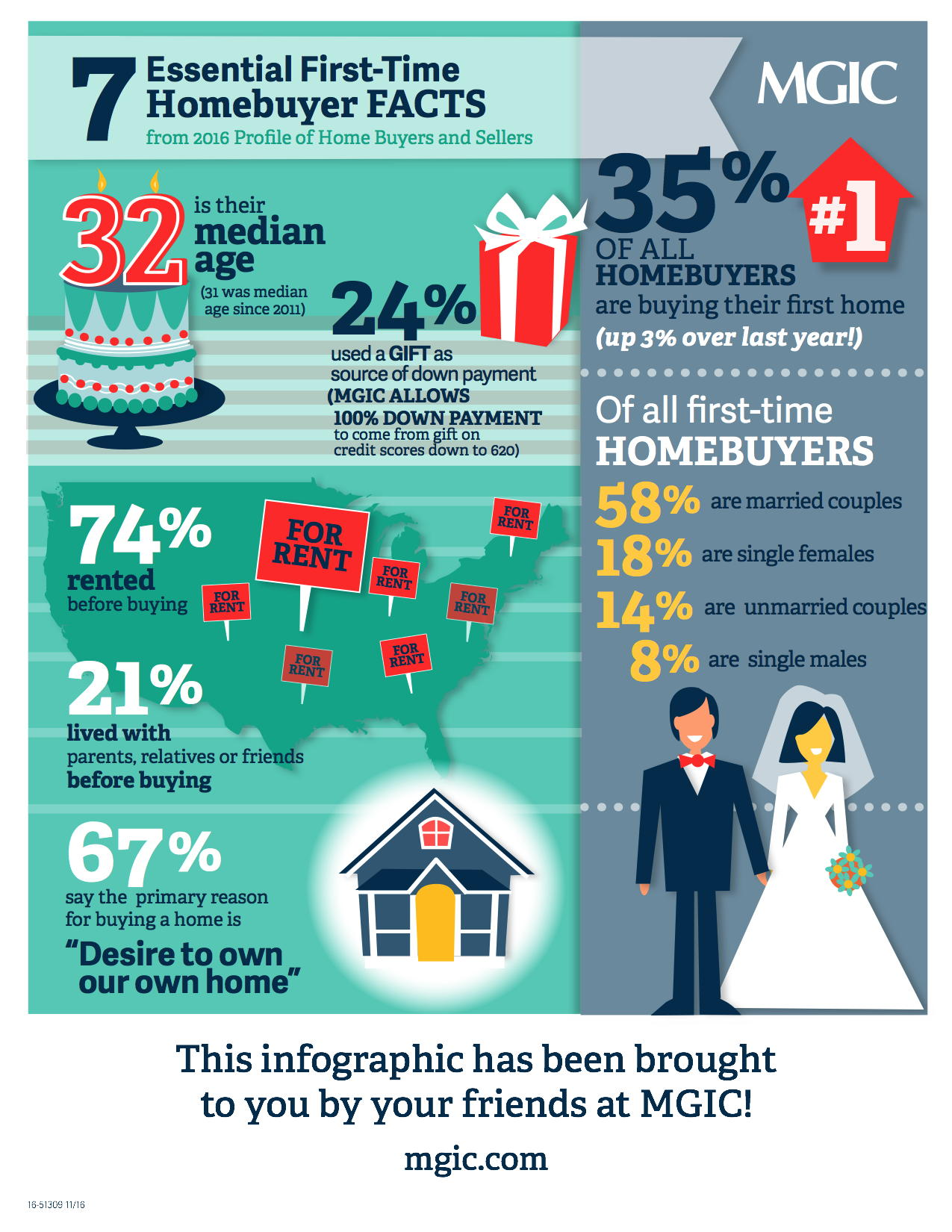 Facts about buying a home - Interestingly 74 Rented Before Buying And 67 Said Their Primary Reason For Buying A Home Was Out Of A Desire To Own Our Own Home Happy Friday