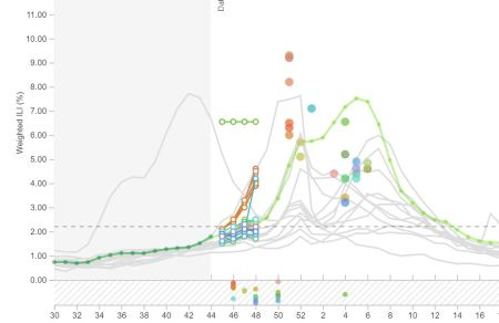 Forecasting tools in development | R-bloggers