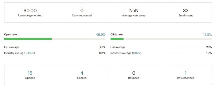 email marketing using an automated abandon cart message. Some stats. open rate was 47%.