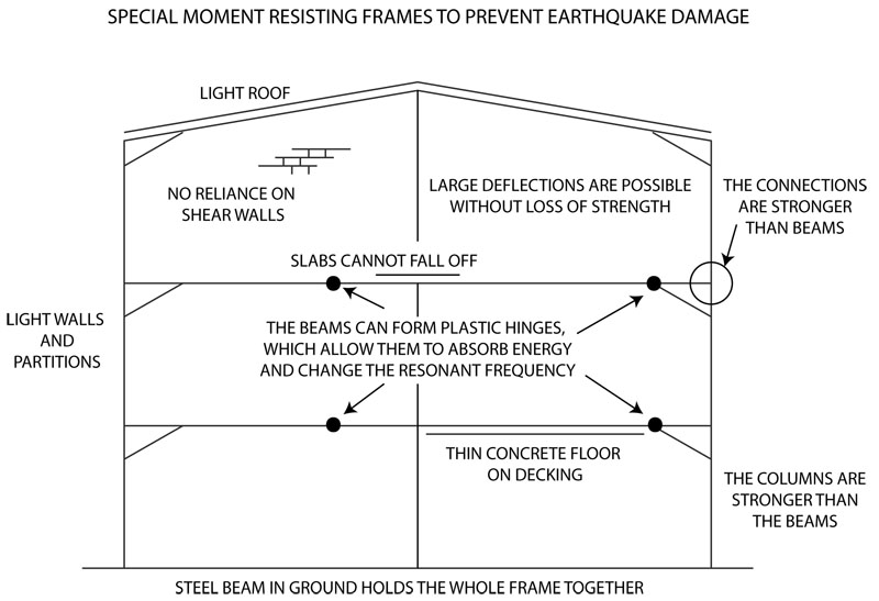 earthquake building diagram