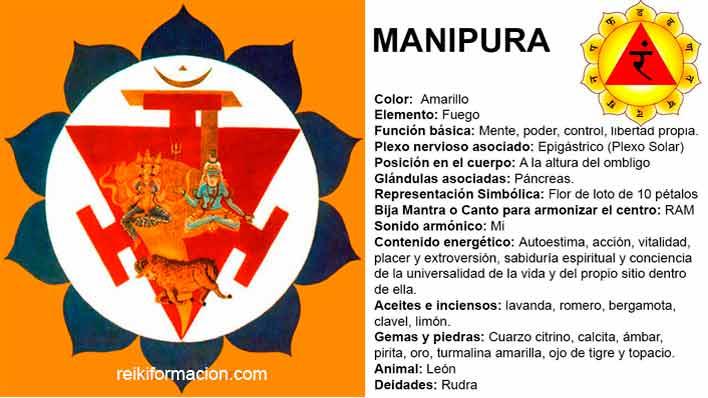 Chacra 3 – Manipura