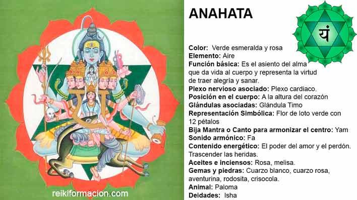 Chacra 4 – Anahata