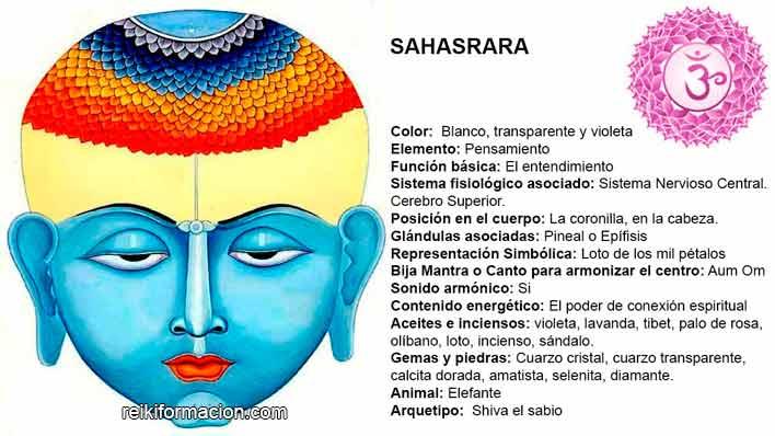 Chacra 7 – Sahasrara