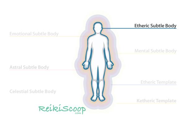 etheric subtle body