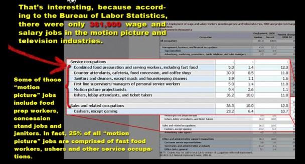 Bureau of Labor Statistics - Movie Industry Jobs image