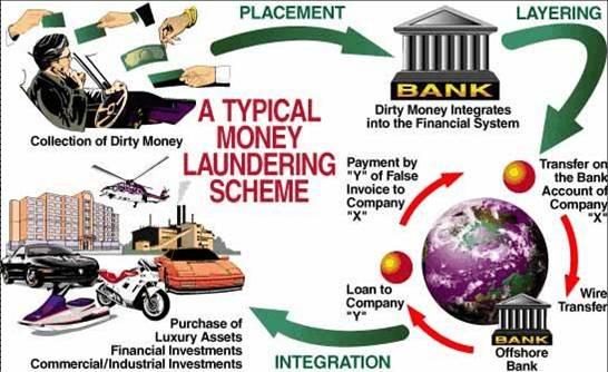 Skema perbuatan Money Laundring