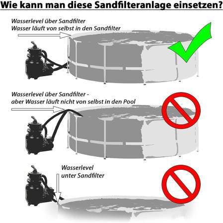 Sandfilter anschließen Anleitung