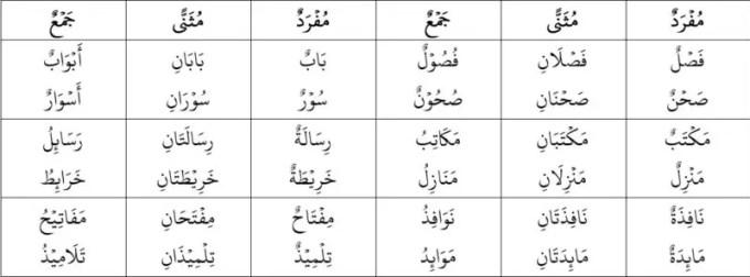 Bahasa Arab Item20