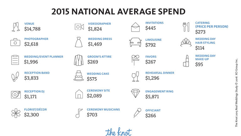 2015 National Average Wedding Budget by category