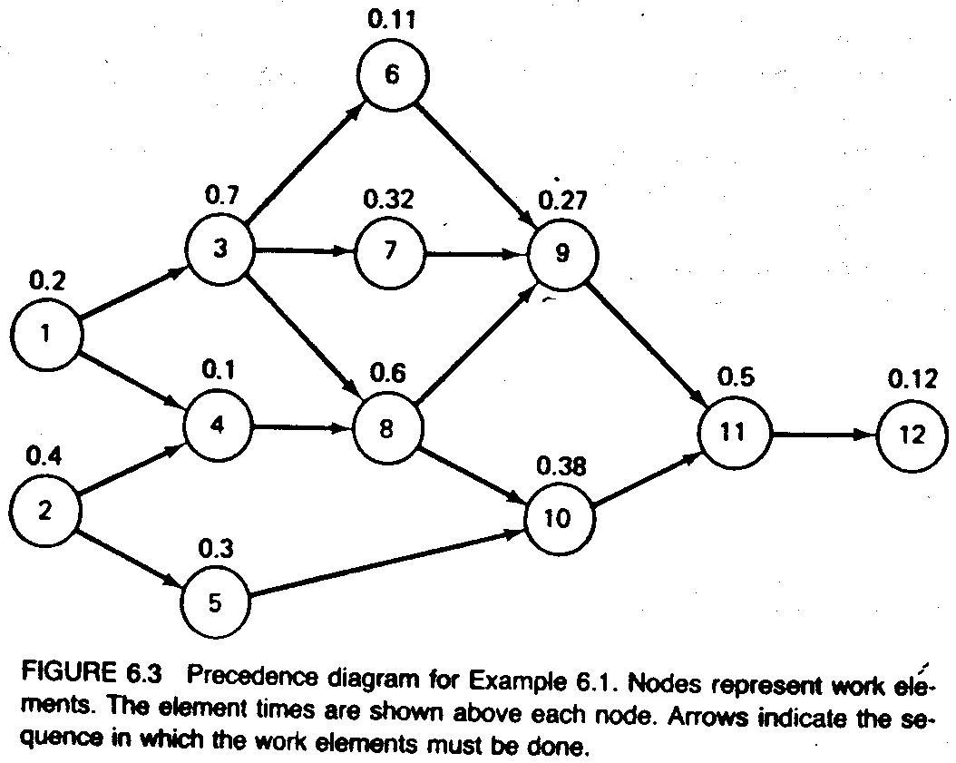 6 4 The Line Balancing Problem