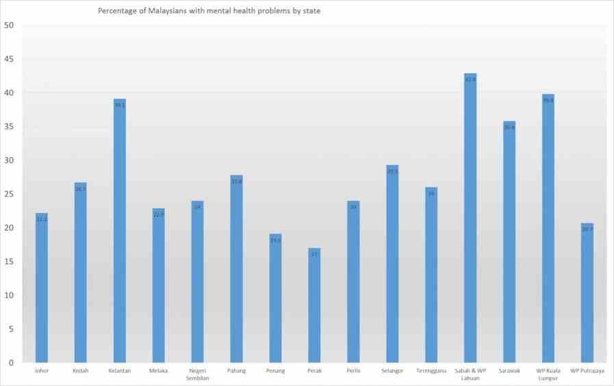 prevalence-by-state