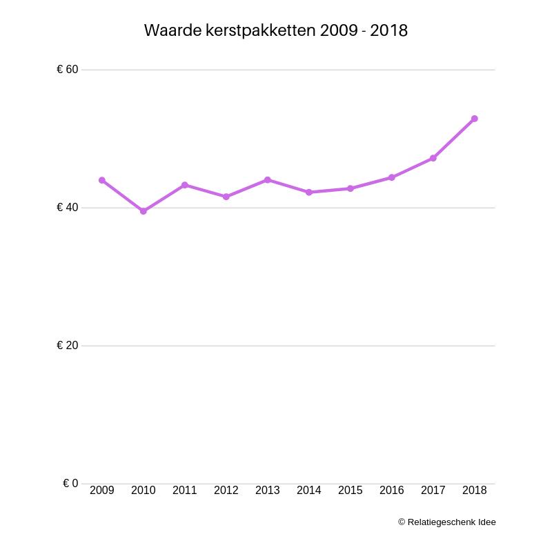 Grafiek: Gemiddelde waarde kerstpakket 2009 -2018