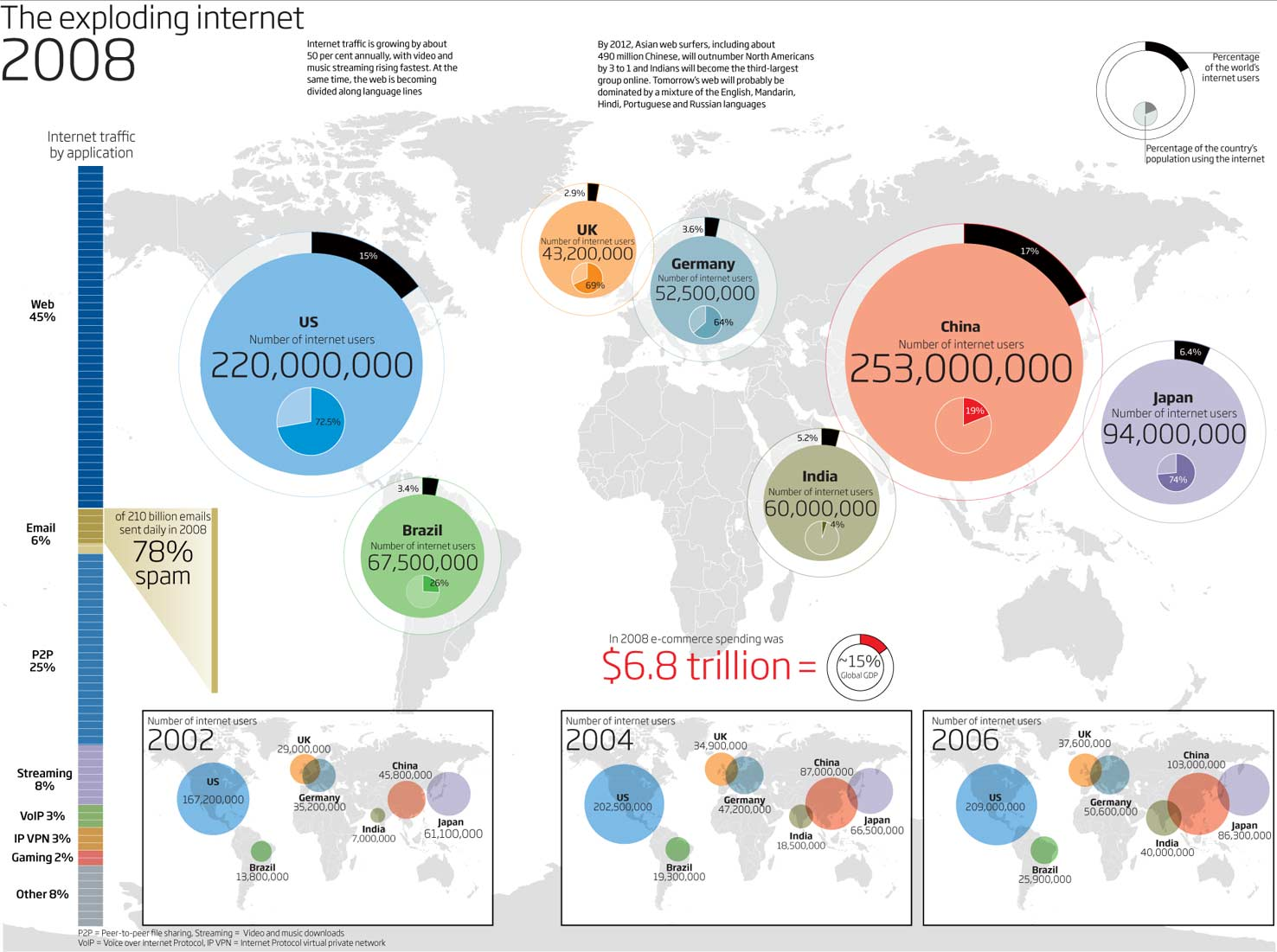 how-big-is-the-net