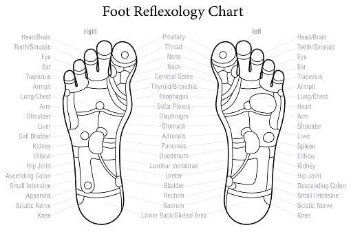 A foot reflexology chart showing reflexes for headaches and relaxation etc