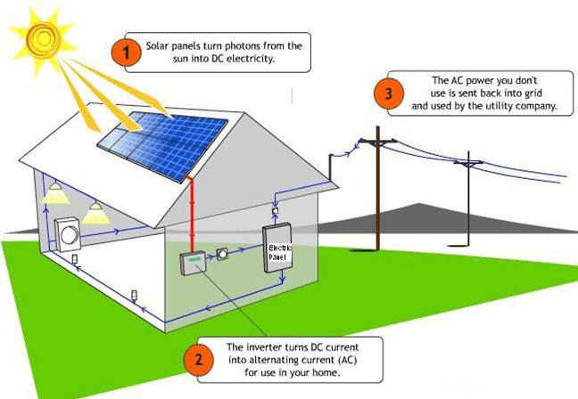 How Home Solar Works
