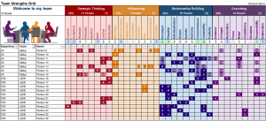 team grid strengthsfinder strength theme domain cascade