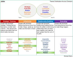 strengthsfinder leadership domain strength themes distribution cascade print spreadsheet grid chart